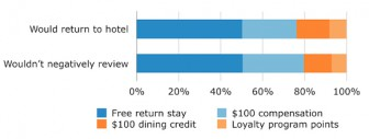 Want bad reviews?  Turn away a booked guest