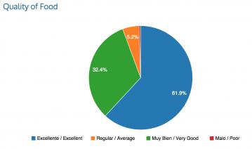 Pie Charts for Restaurant Survey Tablet